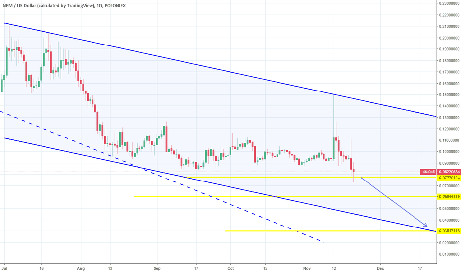 XEMUSD: XEMUSD: Close to our final Target.