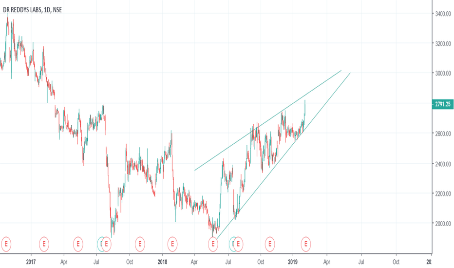 DRREDDY: WATCHOUT FOR THE BREAKOUT