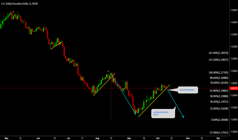 USDCAD: USDCAD Watch breakout