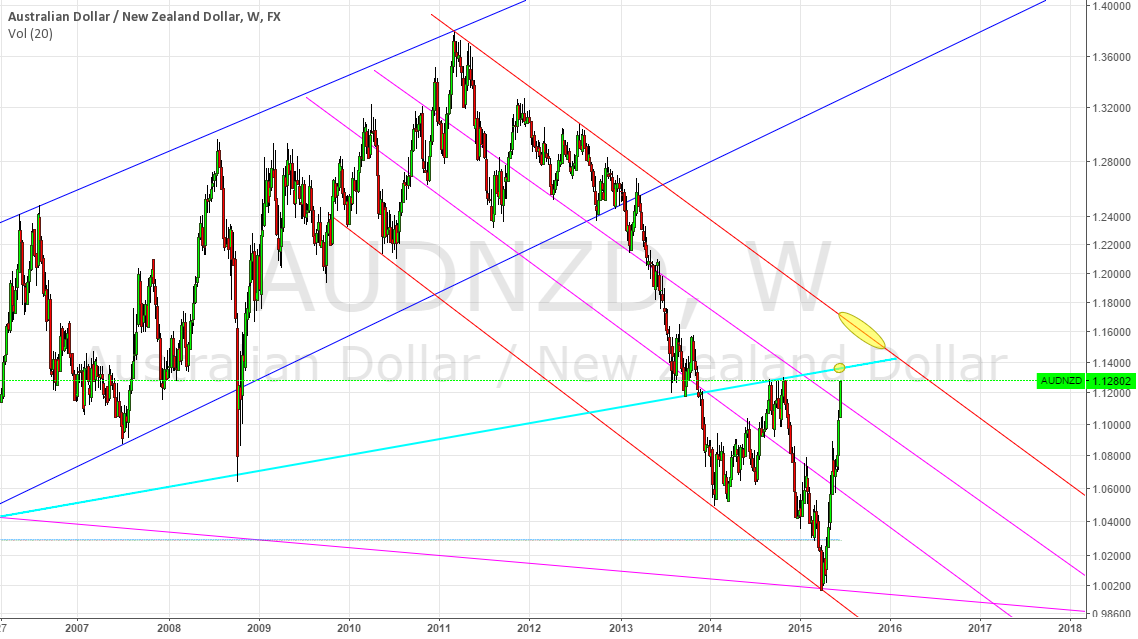 AUDNZD POTENTIAL TRADE