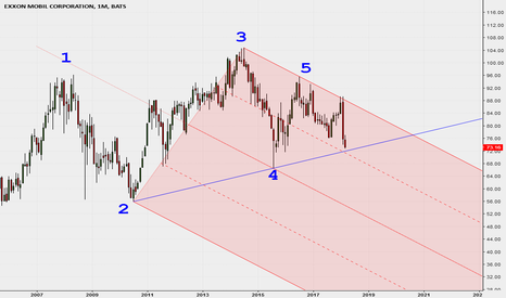 XOM: EXXON e la Median Line Interna