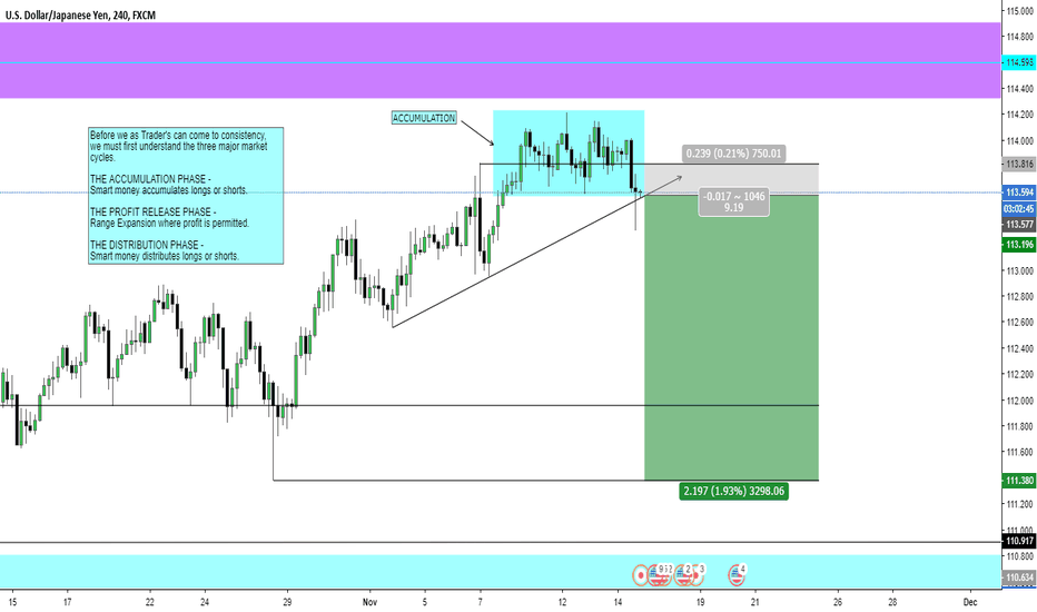 USDJPY: USD/JPY SHORT OPPORTUNITY