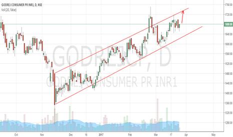 GODREJCP: Godrej CP approaching channel resistance