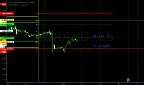 EURAUD: Short scalp EURAUD
