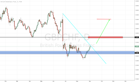 GBPCHF: GBP/CHF - LONG TERM LONG POTENTIAL