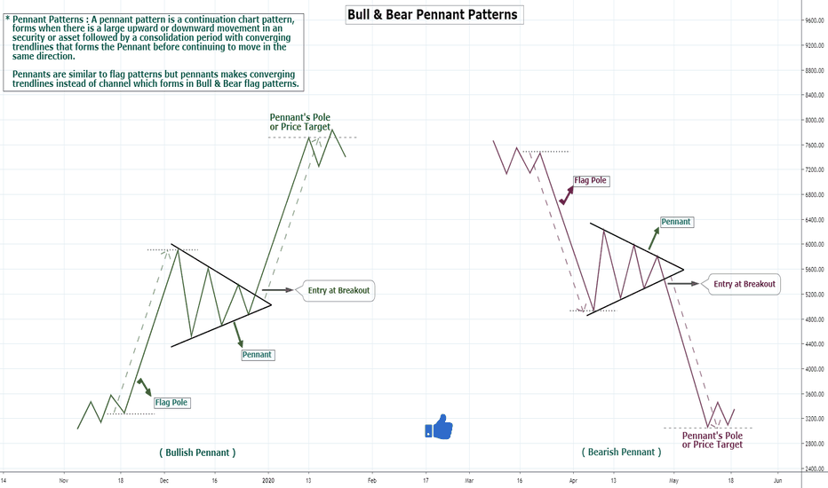 Pennant Chart Patterns Education Tradingview
