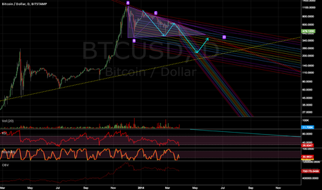 BTCUSD: Descending triangle downward break may lead to severe BTC lows