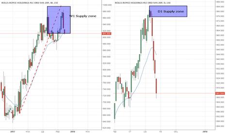 RR.: Akcje ROLLS-ROYCE potwierdzenie shortów