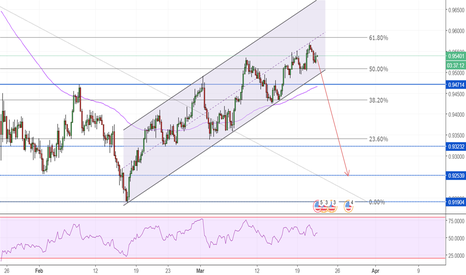 USDCHF: FOMC Int Rate Decision - Potential SHORT on USD/CHF