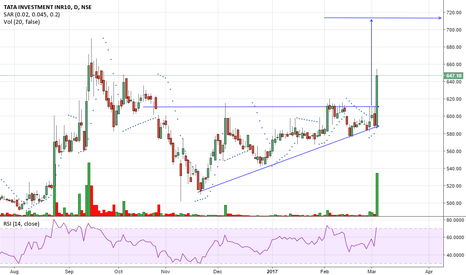 TATAINVEST: tata investment -  breakout