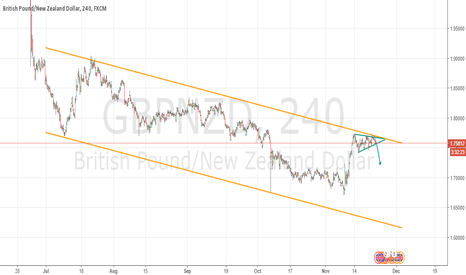GBPNZD: GBPNZD - Potential bearish breakout
