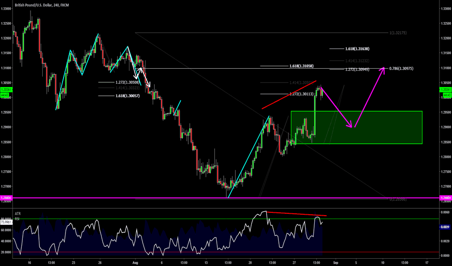 GBPUSD: GBPUSD - Potential Pullback & Extension