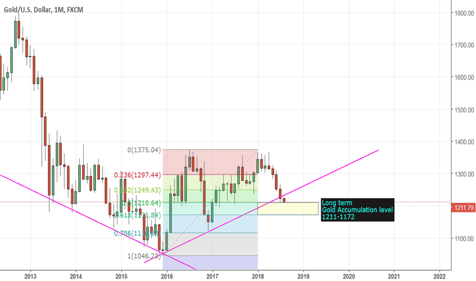 XAUUSD: Gold monthly support levels
