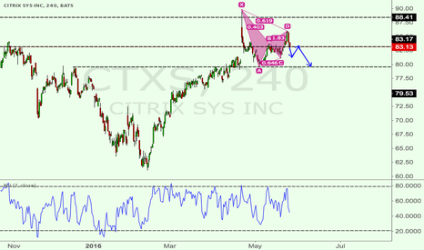 CTXS: CTXS 4H bearish Gartley pattern + long term resistance