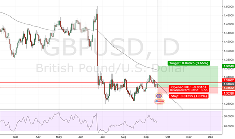 GBPUSD: long longer term