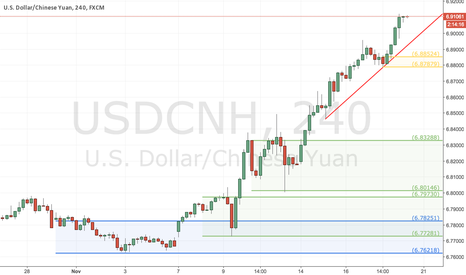 USDCNH: Potential Long on fresh H4 Demand Zone