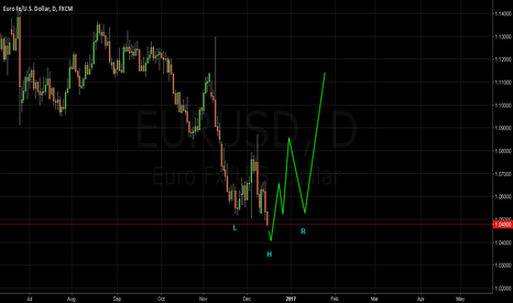 EURUSD: Head & Shoulders