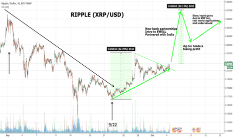 XRPUSD: Ripple (XRP) price predictions and reasons