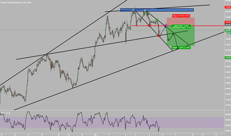 GBPJPY: GJ looking bearish !!!