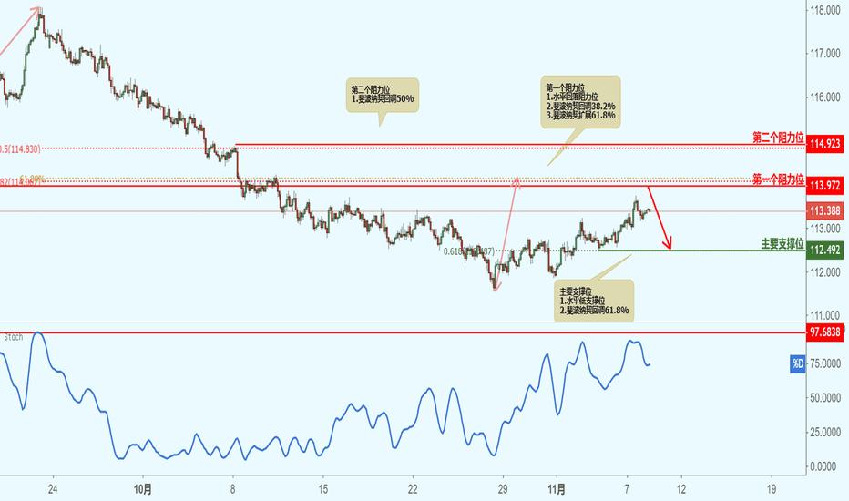 CHFJPY: CHFJPY 瑞郎兑日元(2小时图)-接近阻力位,下跌!