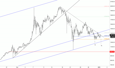 BTCUSD: BTC: Entry Almost Ready