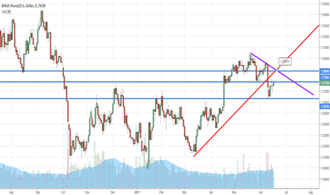 GBPUSD: Wiser to sit on the Fence for GBPUSD .
