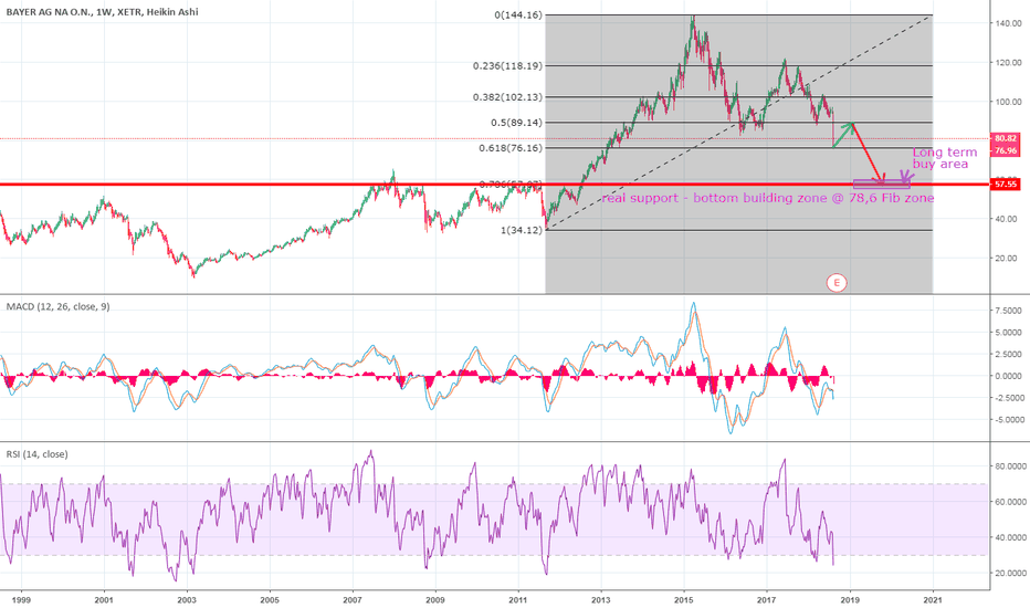 Bayn Stock Price And Chart Tradingview