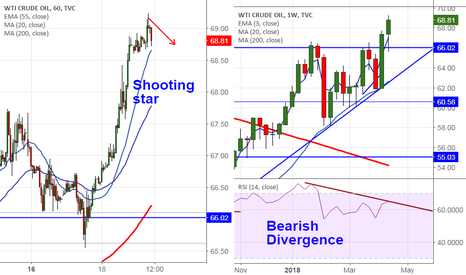 USOIL: US OIL: Sell on rallies