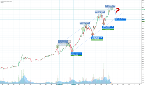 BTCUSD: BTCUSD - seeing patterns: ATH -> ATH -> drop