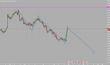 AUDUSD: Possible Elliott Waves pattern on AUDUSD H4