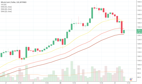BCHUSD: BCH to Rise above its threshold values
