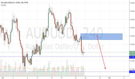 AUDUSD: AUD/USD 4H