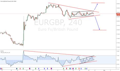 EURGBP: EURGBP BREAK OUT SET UP  LONG & SHORT