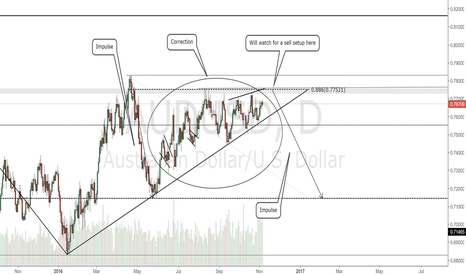 AUDUSD: AUDUSD Daily Chart.Watch for sell setup