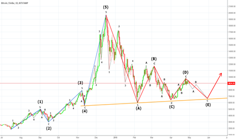 BTCUSD: Elliott Wave Analysis of the Bitcoin Market Cycle (2017 - 2018)