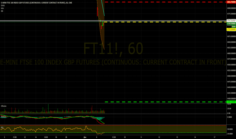 FT11!: Продажа FT1! (фьючерс FTSE 100)