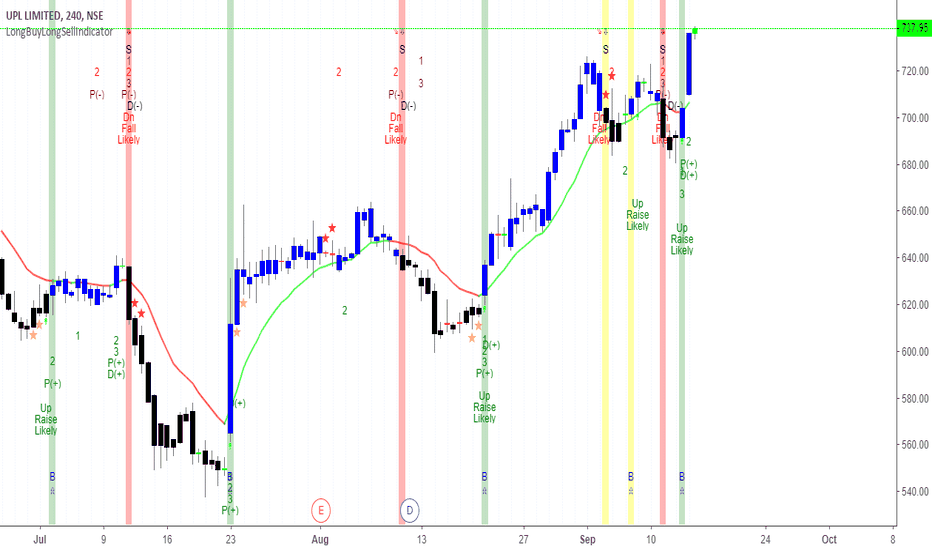 UPL: UPL Buy
