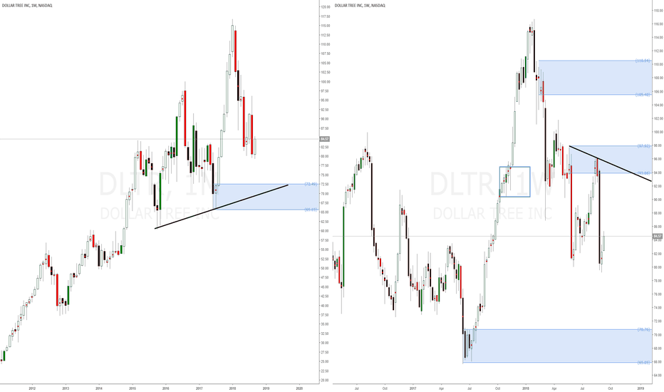 DLTR: Dollar Tree Inc American Stock supply and demand technical analy
