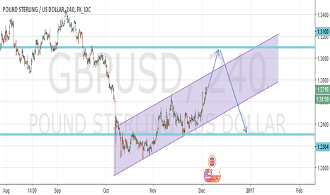 GBPUSD: Long GBPUSD  Mid term