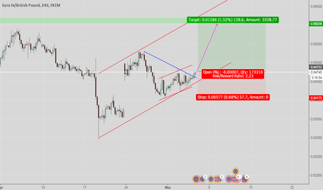 EURGBP: EURGBP Ready Long position