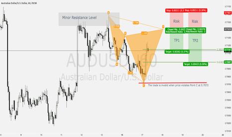 AUDUSD: AUDUSD 60M: Cypher Pattern Setup at Minor Resistance Level
