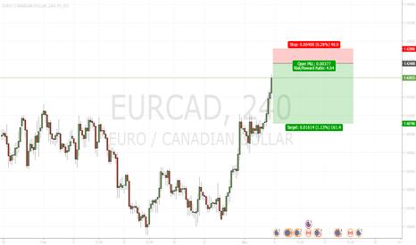 EURCAD: EurCad - sell