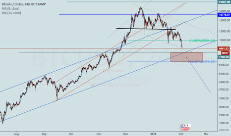 BTCUSD: When this Extended Losses will get to an End? #Bitcoin #BtcUsd