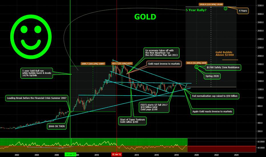 GC1!: GC Gold Long Erosion Control