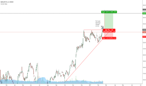 BARC: Possible Long Trade on Barclays PLC
