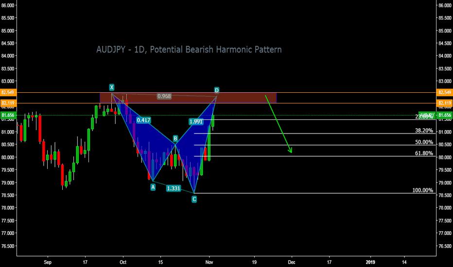 AUDJPY: AUDJPY - 1D, Potential Bearish Harmonic Pattern