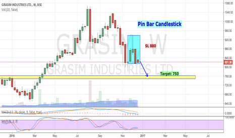 GRASIM: GRASIM - PIN BAR CANDLESTICK (POSITIONAL TRADE)