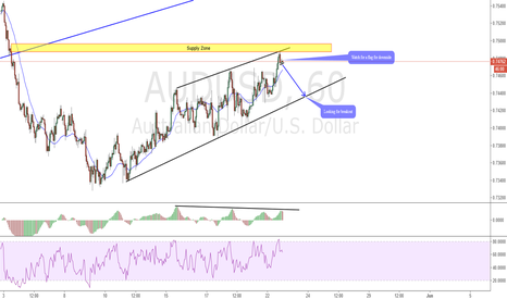 AUDUSD: AUDUSD looks downside