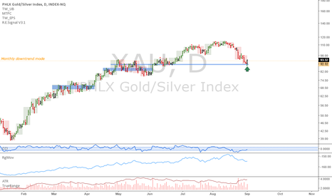 XAU: XAU: Gold/Silver index in a strong uptrend