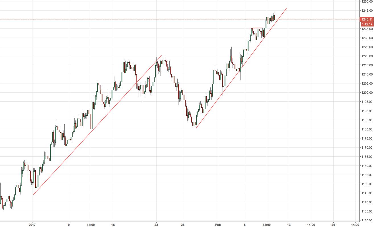 GOLD - XAUUSD - Short alla Rottura della trend Line??